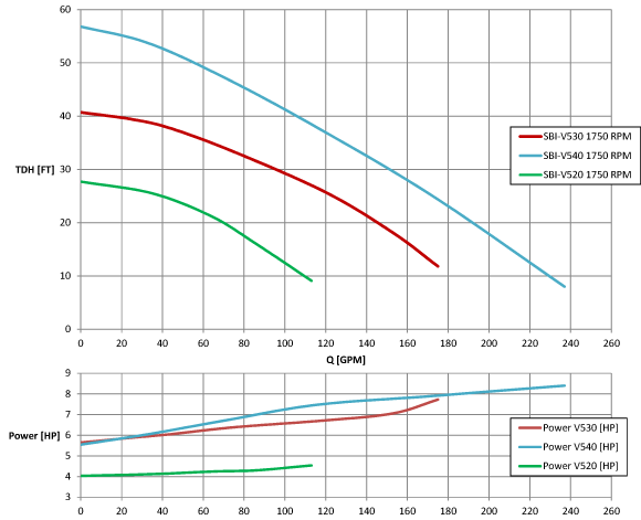 Performance curves of various SBI shear pumps at 1750 rpm