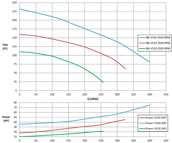 Performance curves of various SBI shear pumps at 3500 rpm