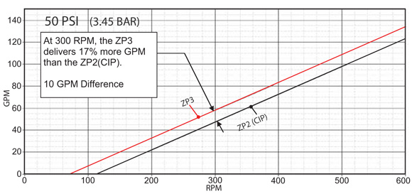 Performance curves comparing ZP2 and ZP3 pumps