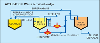ODS pumps driving a waste-activated sludge.