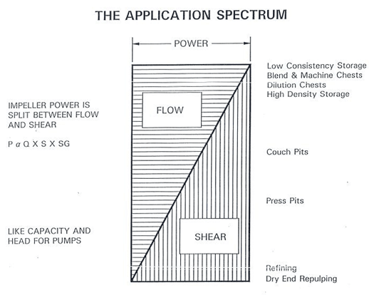Application spectrum between flow and shear in pulp and paper mixing applications