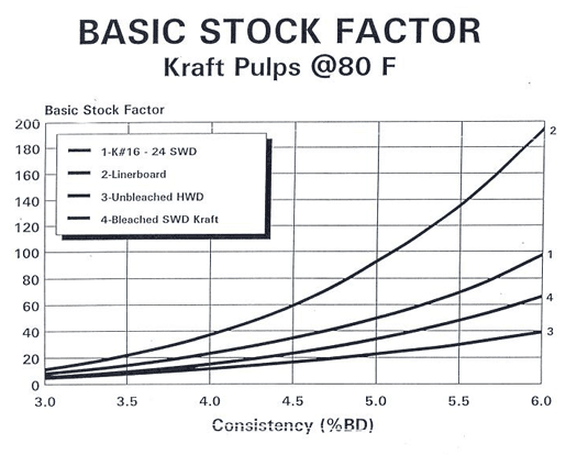 Basic stock factor curves for Kraft pulps at 80°F