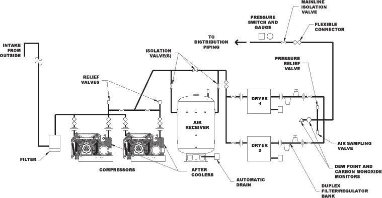 piping diagram air compressor